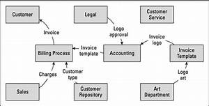 Process Flow Diagram Business Analyst