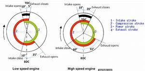 Valve Timing Diagram Of Four Stroke Si Engine  U2013 Low Speed And High