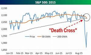 Stock Market Death Cross What You Should Know Nasdaq
