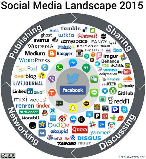 Social Media Landscape  Social Media Modellen. Buy Stock In Marijuana Voicemail Setup Iphone. Viscoelastic Foam Mattress Med Spa Danvers Ma. First Community Insurance Jefferson Rn To Bsn. International Relations Education. New Housing Price Index Best Recruiting Sites. La Estancia Nursing And Rehabilitation Center. Heart Palpitations And Fatigue. Wedding Jewelry Chicago 2013 Hyundai Vehicles