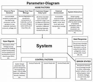 Fmea Corner  Parameter Diagrams  P