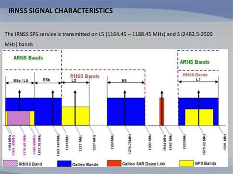 Irnss Frequency Bands
