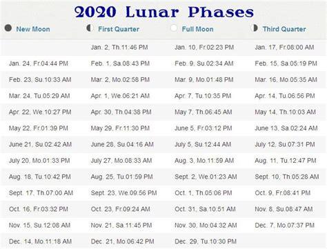 phases   moon   stormfax