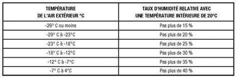 taux humidit chambre b b taux d humidité maison le taux d humidit id al dans une