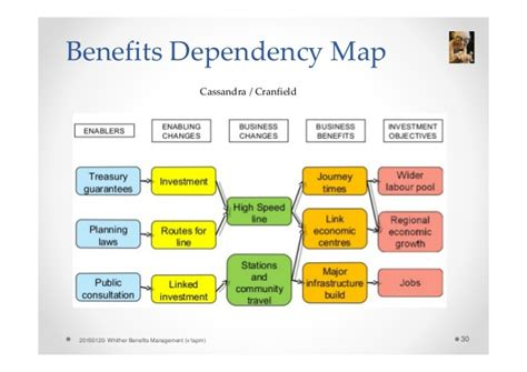 benefits management wednesday st march