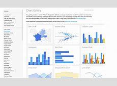 CodeActually Chart API Examples