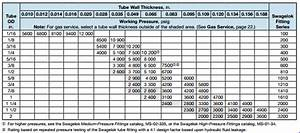Pipe Flange Thickness Chart Round 2 Faqs From Edmonton Valve 39 S Customer Service Desk