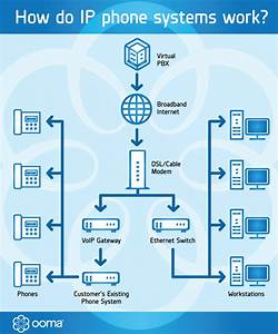 How Do Ip Phone Systems Work For Businesses