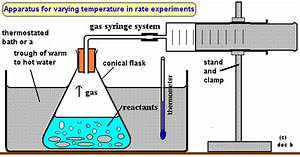 Effect Of Temperature On Rate Of Reaction Factors