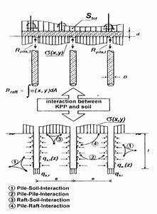 Interaction Of Piled Raft Foundation System Methodology