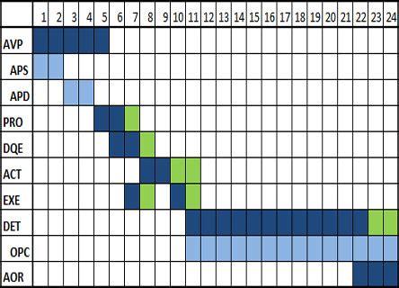 Construction Diagramme De Phase by Les 6 233 De Conception Et Construction D Un B 226 Timent