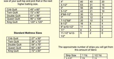 Standard Quilt Sizes Reference Chart  Sewing Projects
