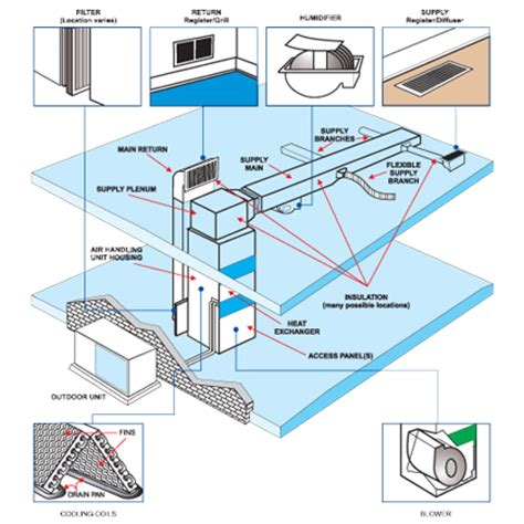 fresh industrial building plans how air duct cleaning works mr vac