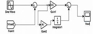 Pi Control Block Diagram
