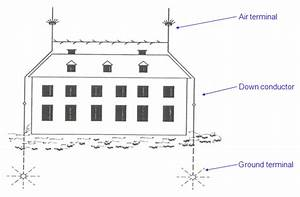 Lightning Protection System For Houses Proposed  Most