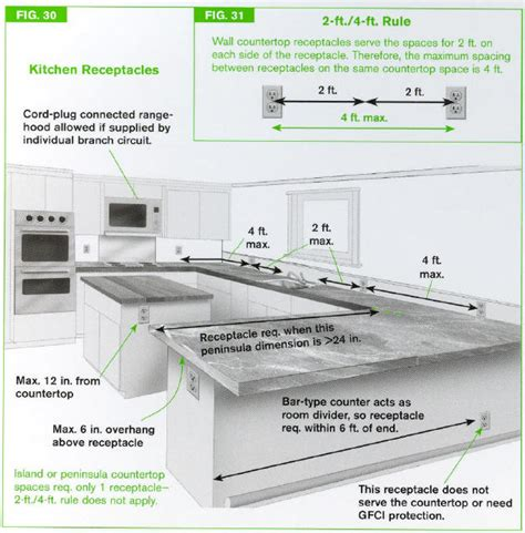 kitchen code requirements island venting internachi inspection forum