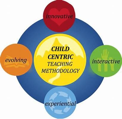 Methodology Teaching Education Pedagogy Learning Child Ssrvm