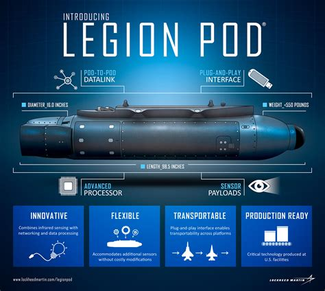 legion pod multi function sensor system lockheed martin