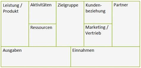 businessplan pitch deck oder business model canvas