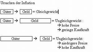 Folgen Der Inflation : grundlagen des wirtschaftens die informatiker wiki ~ A.2002-acura-tl-radio.info Haus und Dekorationen