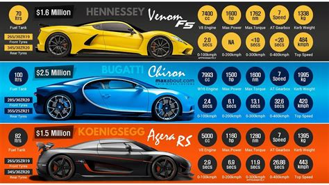 koenigsegg agera r interior 2019 hennessey venom f5 vs 2018 bugatti chiron vs 2017