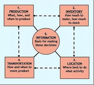 Five Supply Chain Drivers