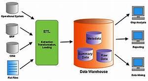 Data Warehouse Model
