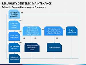 Reliability Centered Maintenance Powerpoint Template