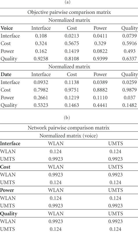 Objective and network pairwise comparison matrix in AHP