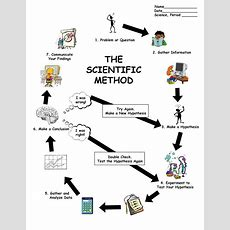 25+ Best Ideas About Scientific Method Worksheet On Pinterest  Scientific Method For Kids