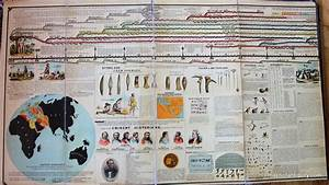 Adams Syn Chronological Chart Or Map Of History
