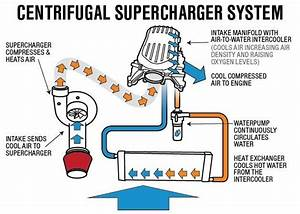 How Car Stuff Works  Superchargers