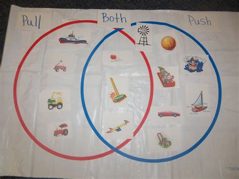 Walmart is an example of a company that uses the push vs. Mrs. Wood's Kindergarten Class: Push/Pull