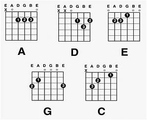 Beginning Guitar Guide  Top 3 Ways To Learn Guitar  U00ab The