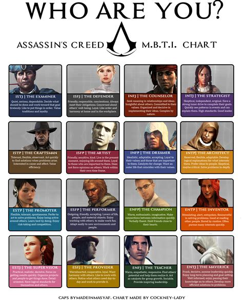 Mbti Memes - assasin s creed mbti chart myers briggs type indicator mbti know your meme