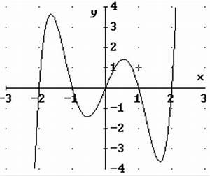 Nullstellen Berechnen Ganzrationale Funktionen : 3 verhalten f r ~ Themetempest.com Abrechnung