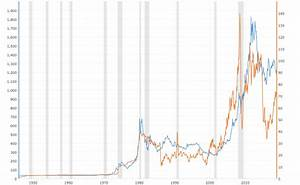 Gold Prices Vs Oil Prices Historical Relationship