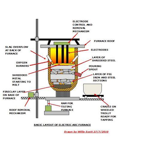 electric arc furnace design operation  working principle bright hub engineering