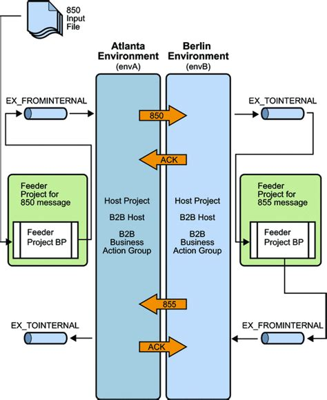 Operational Diagram (Sun B2B Suite ASC X12 Protocol ...