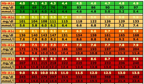 hbac chart diabetes