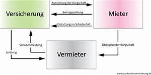 Mietkaution Berechnen : mietkautionsversicherung r v f r privat und gewerbe ~ Themetempest.com Abrechnung