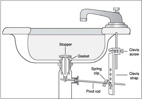 In My Sink Pop-up Stopper, The Tip Of The Pivot Rod Is