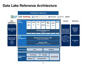 Reference Architecture Data Lake