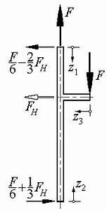 Partielle Ableitung Berechnen : satz von castigliano einfaches beispiel ~ Themetempest.com Abrechnung