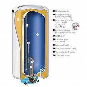 Chauffe Eau 100l Atlantic : chauffe eau lectrique vertical mural acc l r 100l ~ Dailycaller-alerts.com Idées de Décoration