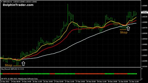 trading system 1 hour forex swing trading system