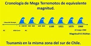 Gesti U00f3n De Terremotos   El Tsunami Puerto Saavedra 1960