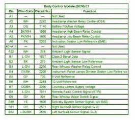 Gmc Envoy Fuse Box Diagram Circuit Wiring Diagrams