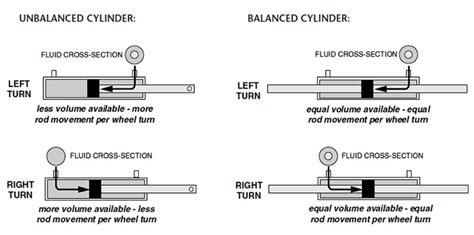 Hydraulic Steering On Boat Is Stiff by Seastar Solutions