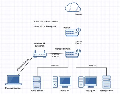 Routing Home Server Network Layout Super User